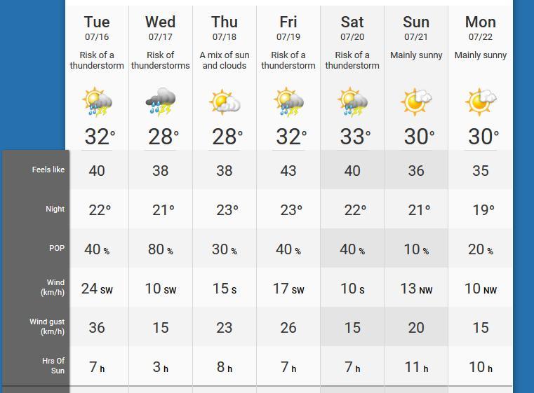 Toronto, ON Weather